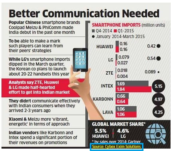 Three Chinese Brands Coolpad, Meizu And Phi-Comm Debut In India Despite Famous Failures Like Huawei, Zte