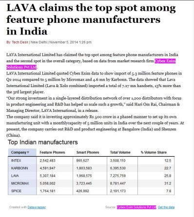LAVA claims the top spot among feature phone manufacturers in India